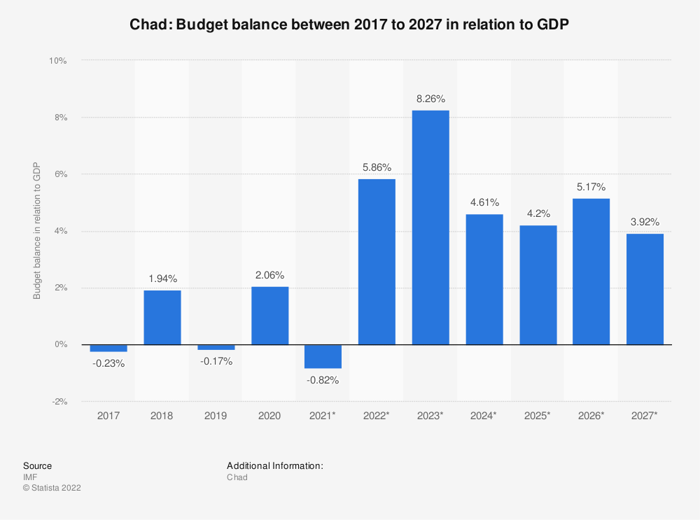 Statistic: Chad: Budget balance between 2014 to 2024 in relation to GDP | Statista