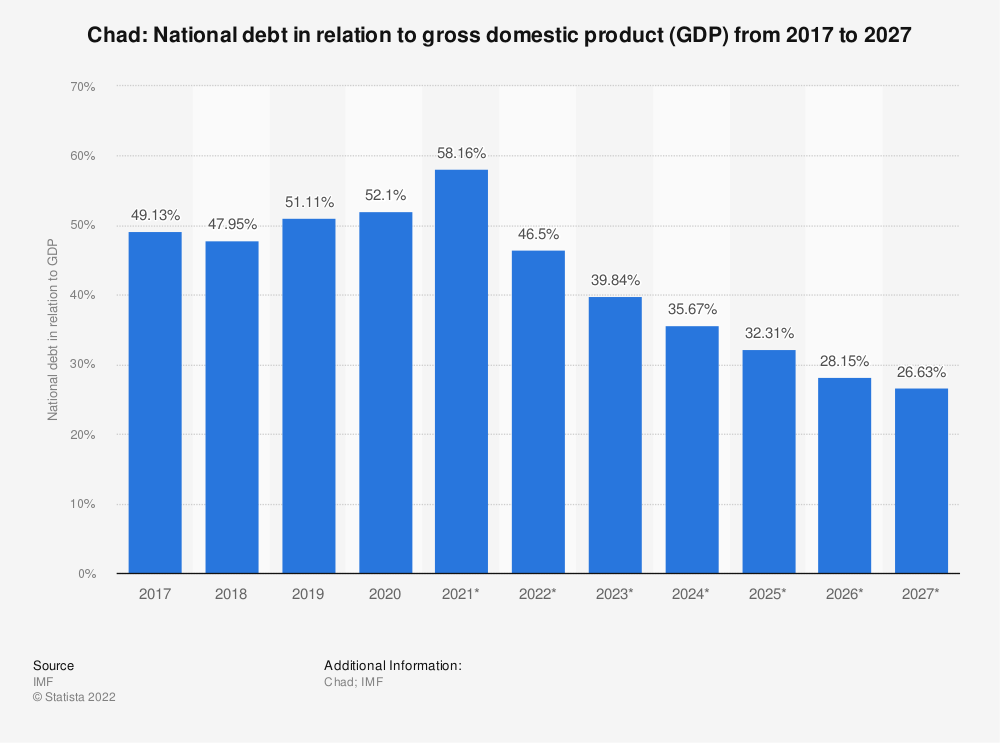 Statistic: Chad: National debt in relation to gross domestic product (GDP) from 2014 to 2024 | Statista