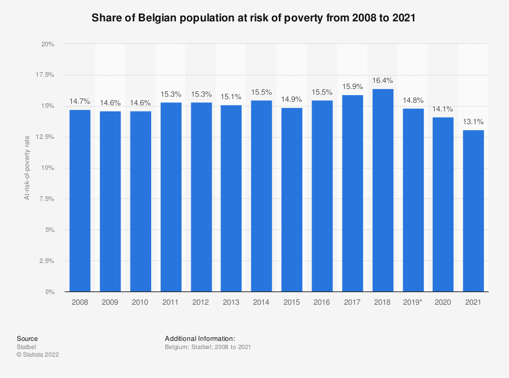 Statistic: Share of Belgian population at risk of poverty from 2008 to 2018* | Statista