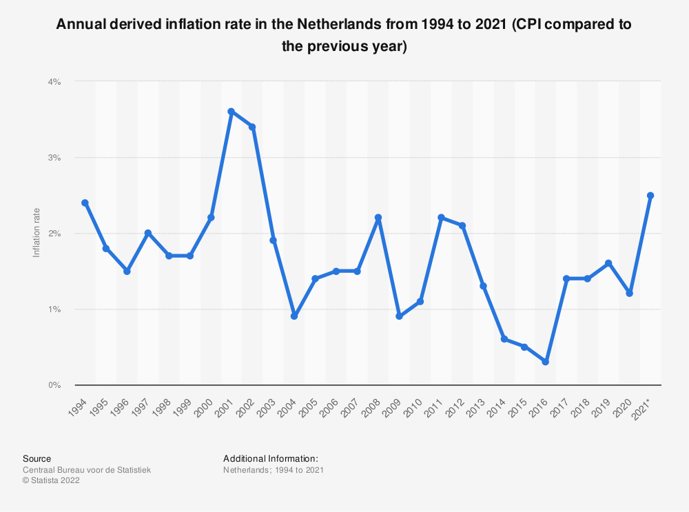 Statistic: Annual derived inflation rate in the Netherlands from 2009 to 2019 (CPI compared to the previous year)* | Statista