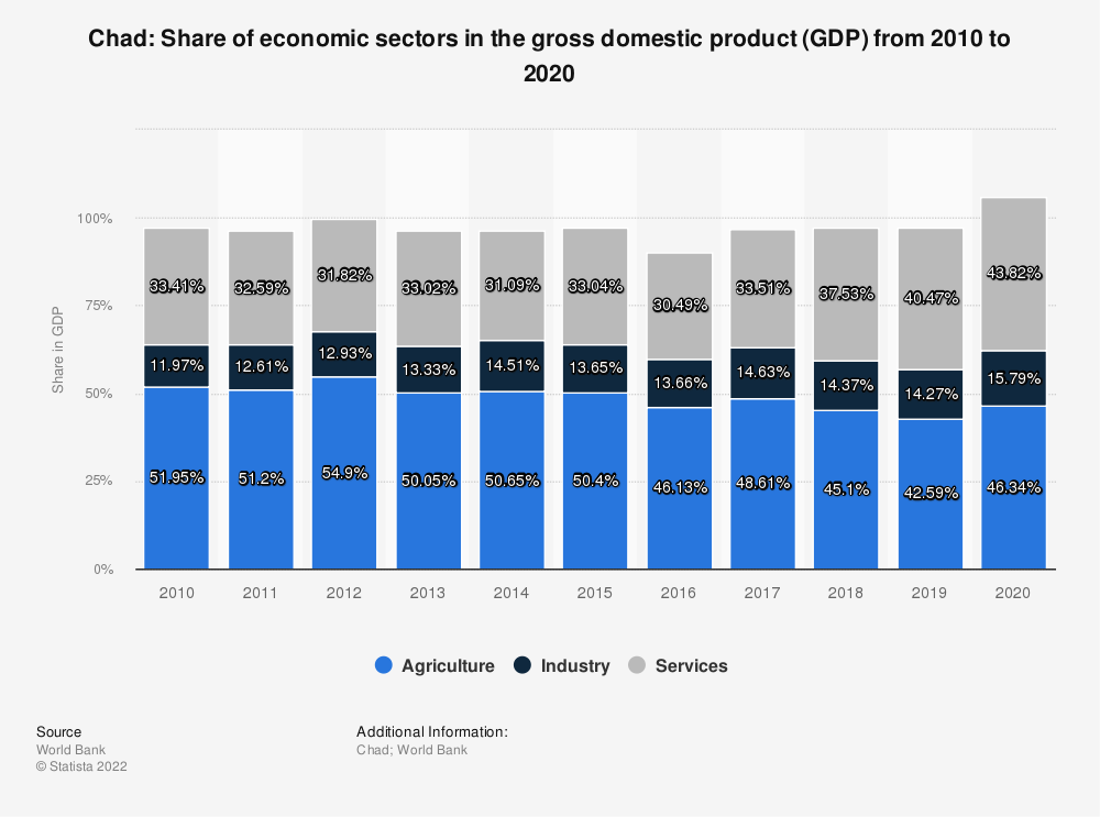 Statistic: Chad: Share of economic sectors in the gross domestic product (GDP) from 2008 to 2018 | Statista