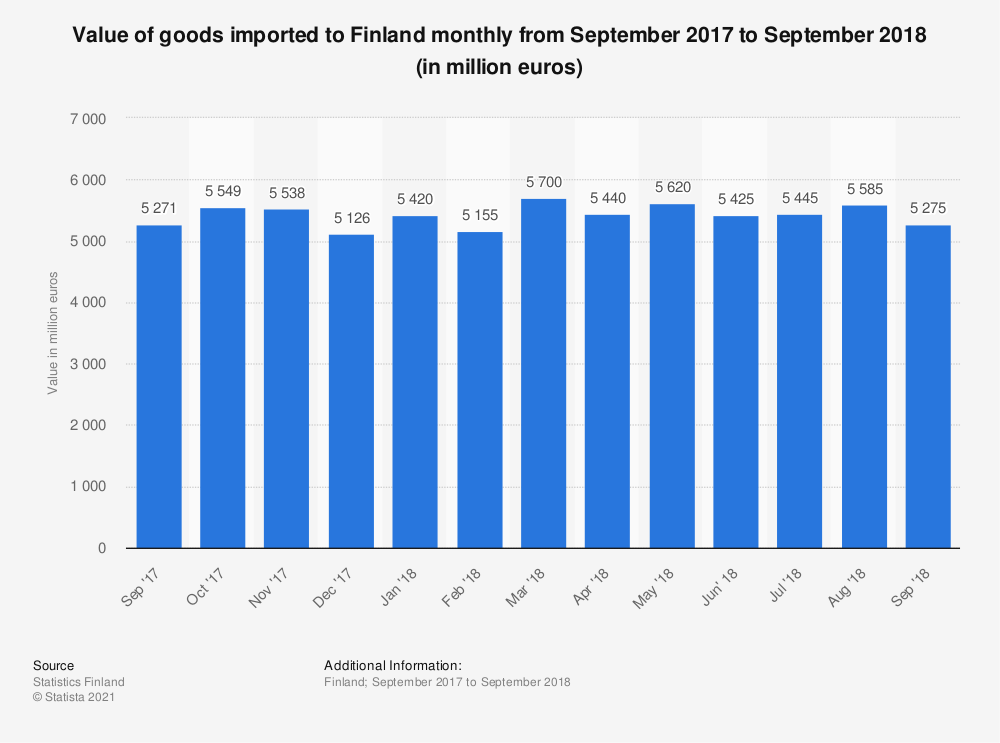 Statistic: Value of goods imported to Finland monthly from September 2017 to September 2018 (in million euros) | Statista