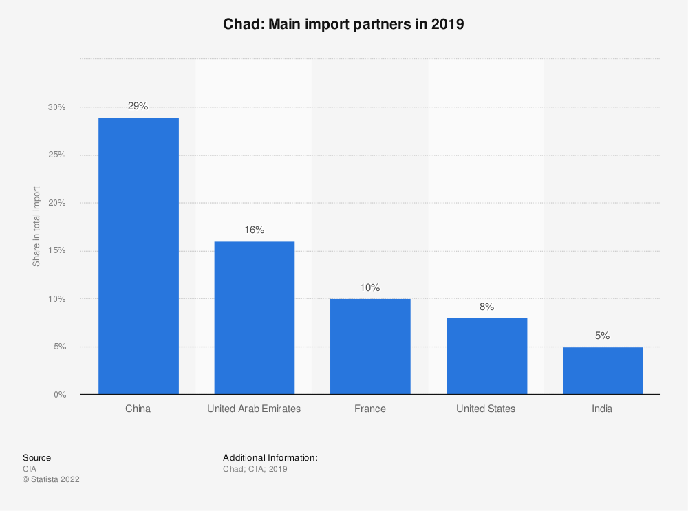 Statistic: Chad: Main import partners in 2017 | Statista