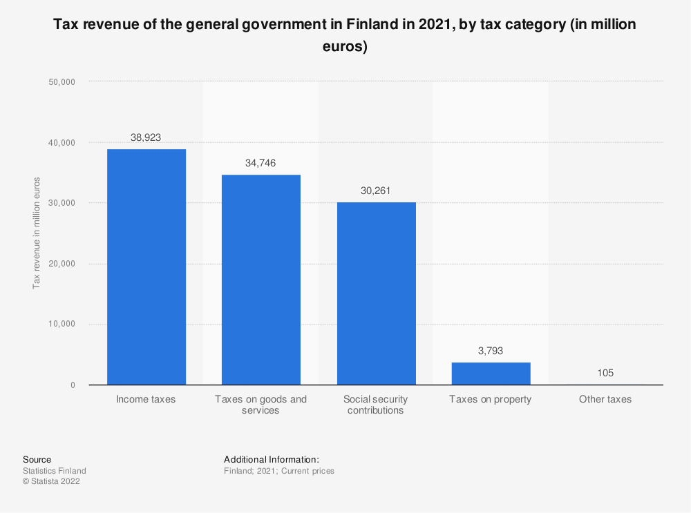 Statistic: General government tax revenue in Finland in 2017, by tax category* (in million euros) | Statista