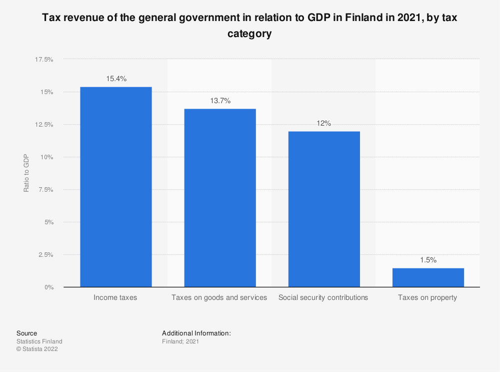 Statistic: Annual tax revenue of general government relative to GDP in Finland in 2017, by tax category | Statista