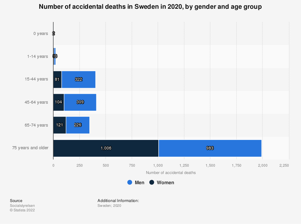 Statistic: Number of accidental deaths in Sweden in 2018, by gender and age group | Statista