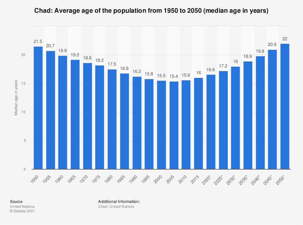 Statistic: Chad: Average age of the population from 1950 to 2050 (median age in years) | Statista