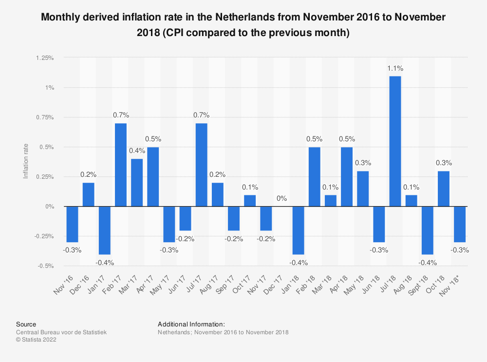 Statistic: Monthly derived inflation rate in the Netherlands from November 2016 to November 2018 (CPI compared to the previous month) | Statista