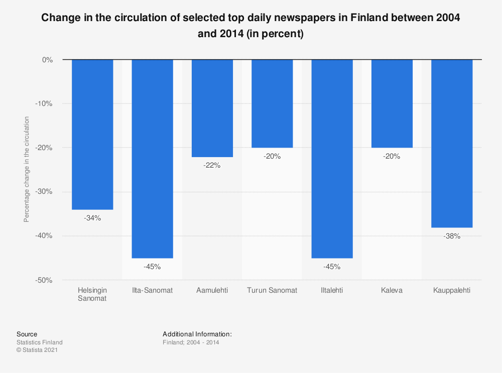 Statistic: Change in the circulation of selected top daily newspapers in Finland between 2004 and 2014 (in percent) | Statista