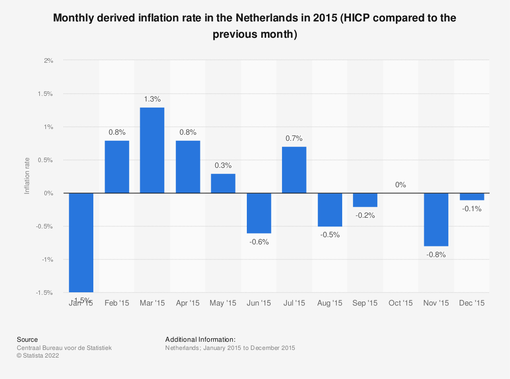 Statistic: Monthly derived inflation rate in the Netherlands in 2015 (HICP compared to the previous month) | Statista
