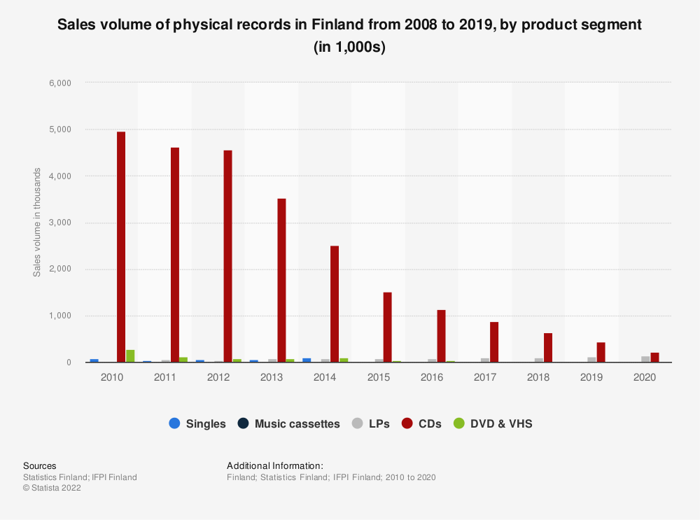 Statistic: Sales volume of physical records in Finland from 2007 to 2017, by product segment (in 1,000s)   Statista