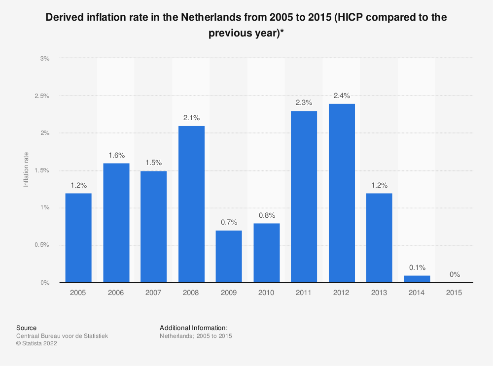 Statistic: Derived inflation rate in the Netherlands from 2005 to 2015 (HICP compared to the previous year)* | Statista