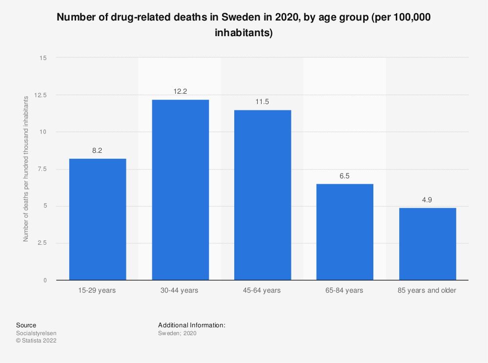 Statistic: Number of drug-related deaths in Sweden in 2017, by age group (per 100,000 inhabitants) | Statista