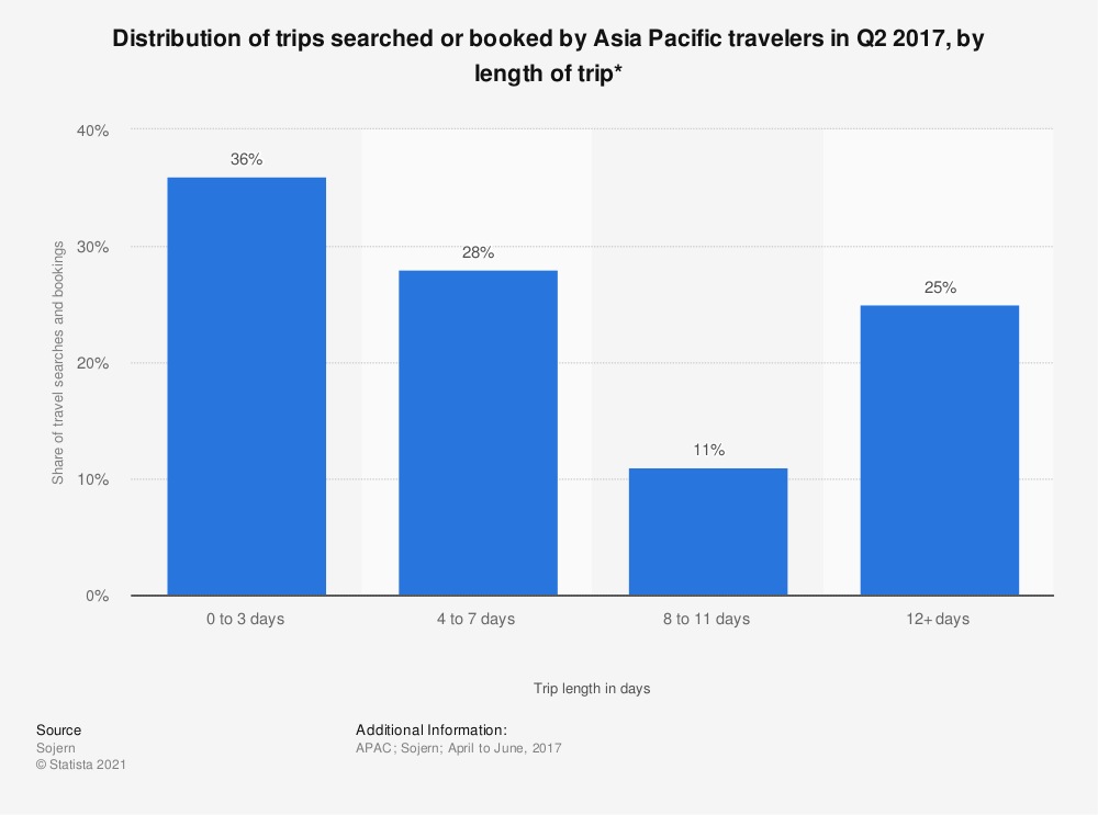Statistic: Distribution of trips searched or booked by Asia Pacific travelers in Q2 2017, by length of trip*   Statista