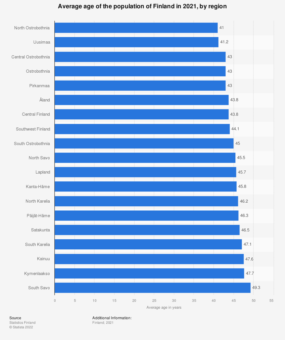 Statistic: Average age of the population of Finland in 2017, by region | Statista