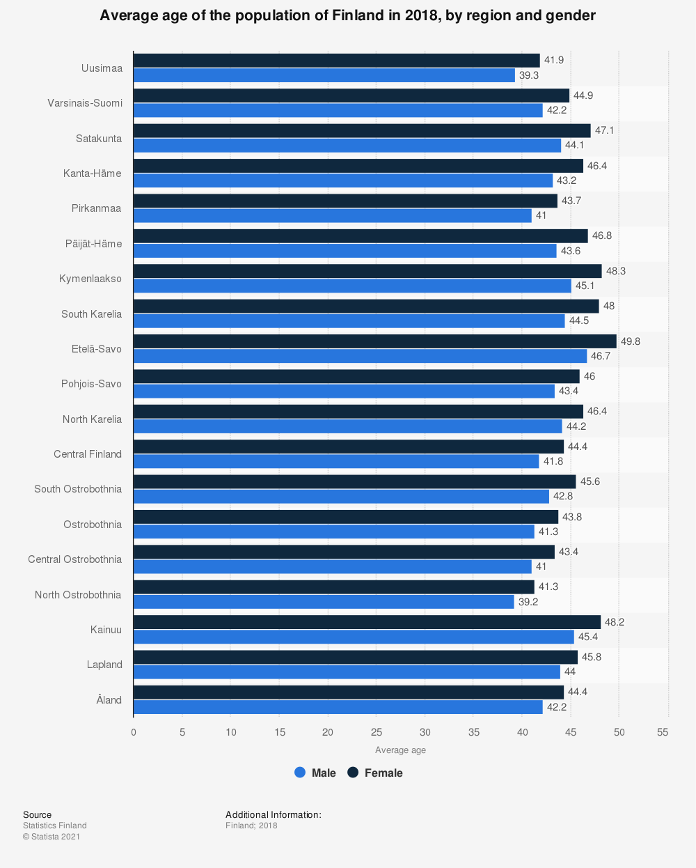 Statistic: Average age of the population of Finland in 2018, by region and gender | Statista