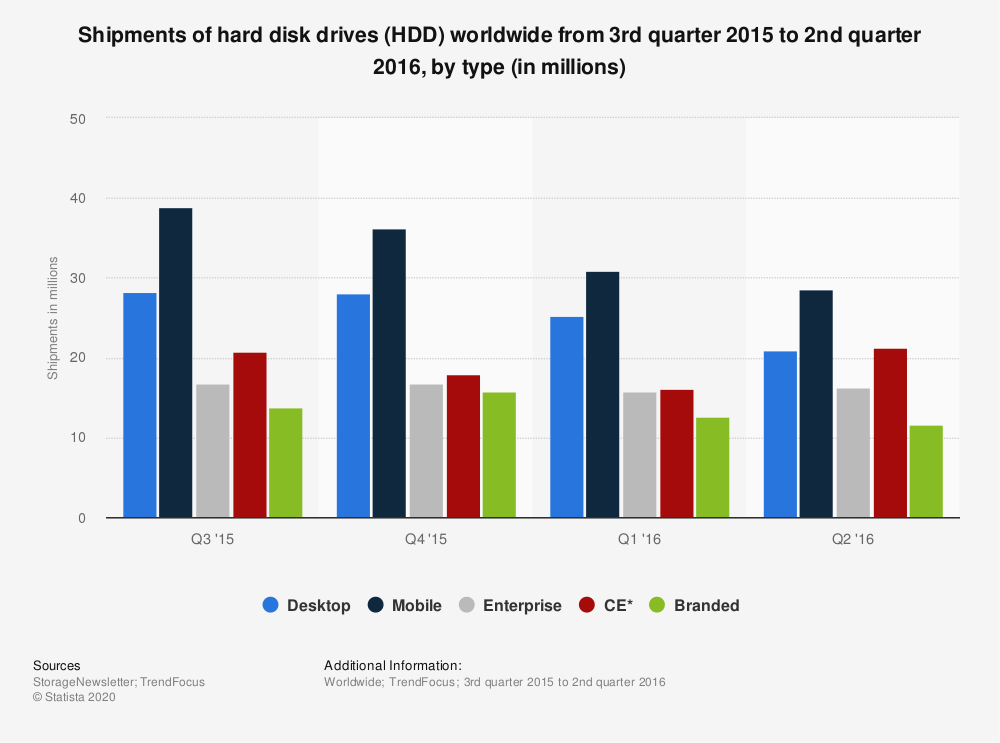 Statistic: Shipments of hard disk drives (HDD) worldwide from 3rd quarter 2015 to 2nd quarter 2016, by type (in millions) | Statista