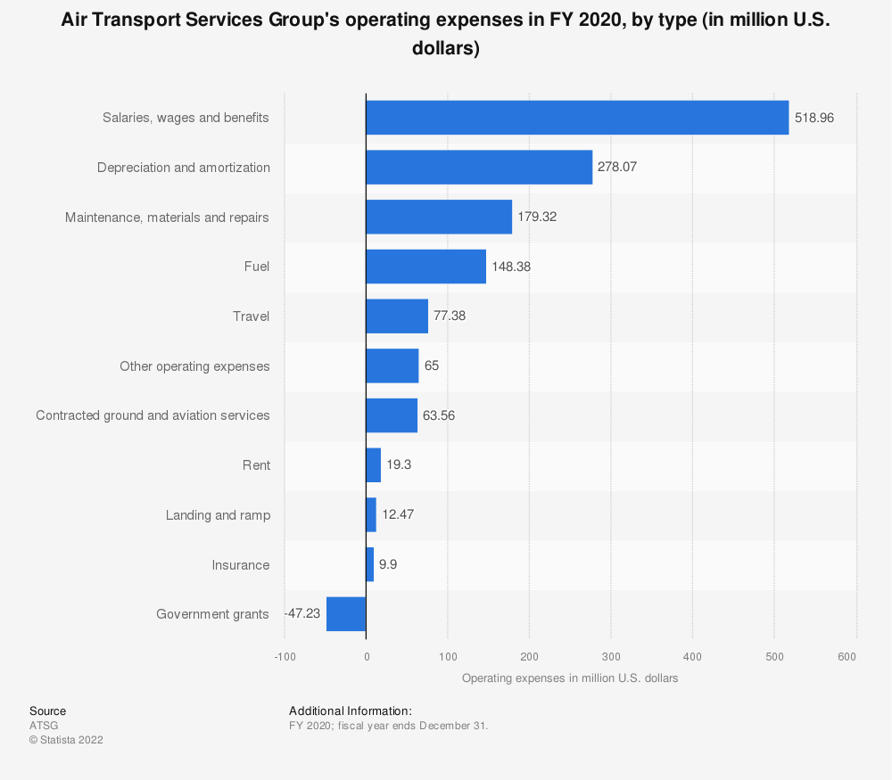 Statistic: Air Transport Services Group's operating expenses in FY 2020, by type (in million U.S. dollars) | Statista