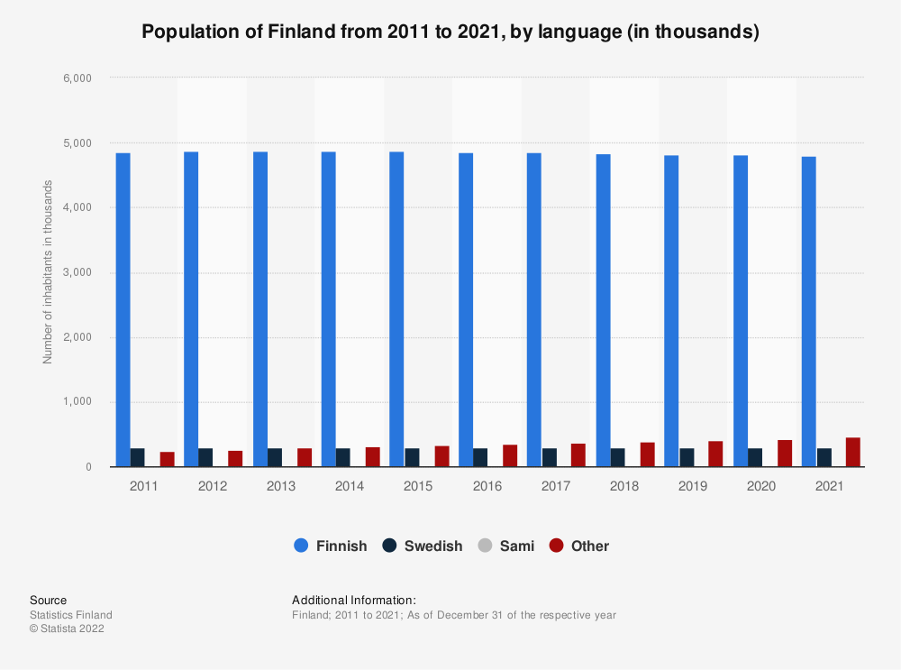 Statistic: Population of Finland from 2009 to 2019, by language (in thousands) | Statista