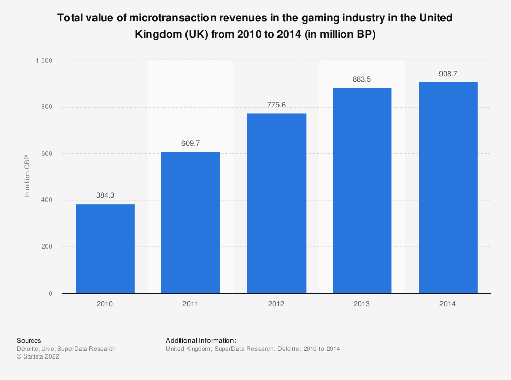 Statistic: Total value of microtransaction revenues in the gaming industry in the United Kingdom (UK) from 2010 to 2014 (in million BP) | Statista