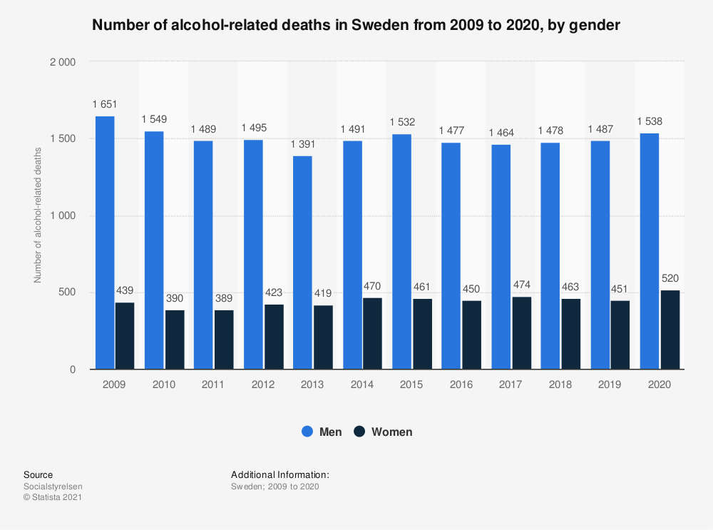 Statistic: Number of alcohol-related deaths in Sweden from 2006 to 2017, by gender (per 100,000 inhabitants)  | Statista