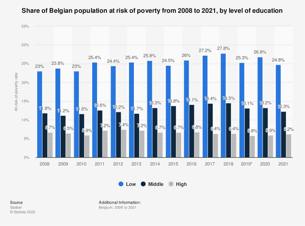 Statistic: Share of Belgian population at risk of poverty from 2007 to 2017, by level of education* | Statista