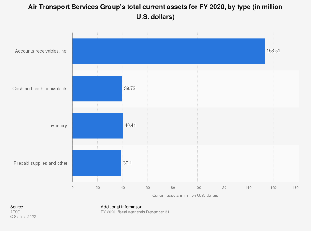 Statistic: Air Transport Services Group's total current assets for FY 2020, by type (in million U.S. dollars) | Statista