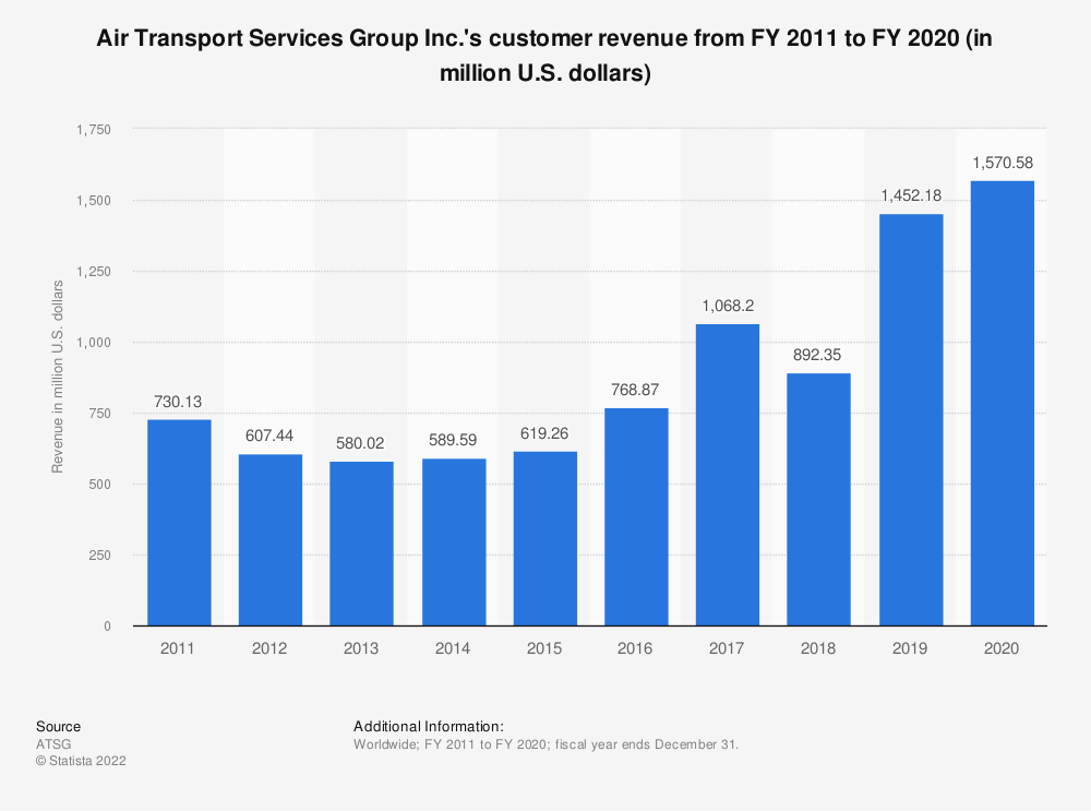 Statistic: Air Transport Services Group Inc.'s customer revenue from FY 2011 to FY 2020 (in million U.S. dollars)   Statista