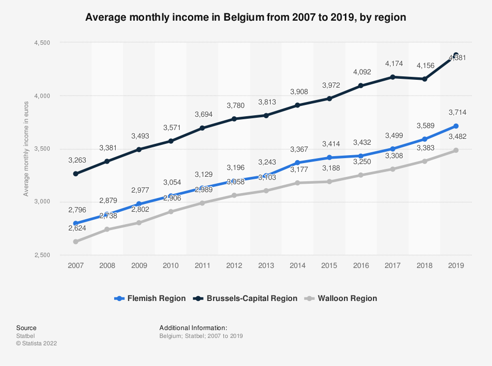 Statistic: Average monthly income in Belgium from 2007 to 2017, by region* | Statista