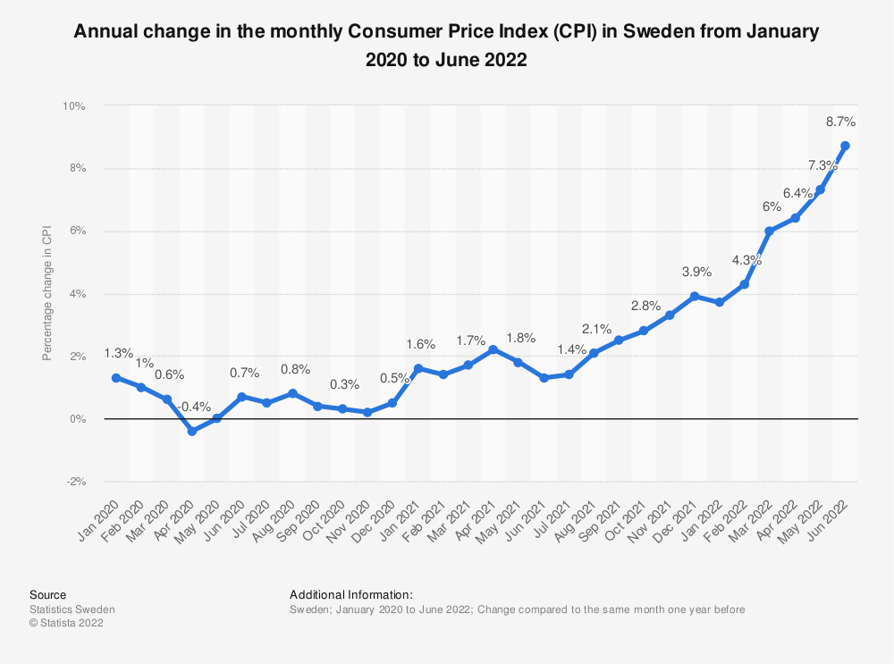 Statistic: Annual change in the monthly Consumer Price Index (CPI) in Sweden from January to December 2017 | Statista