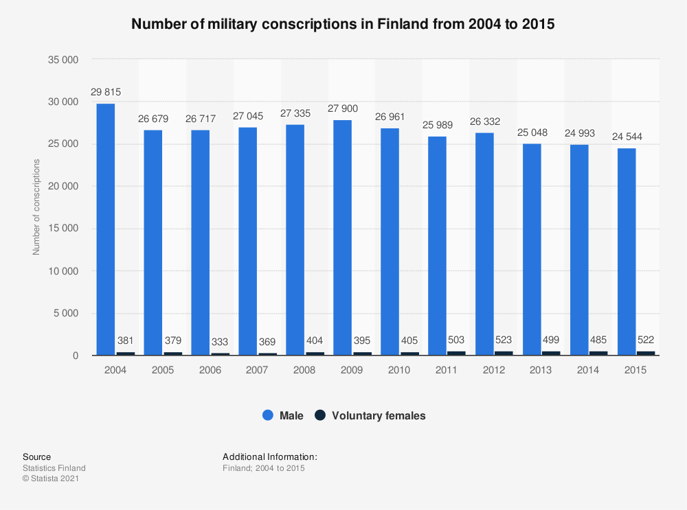 Statistic: Number of military conscriptions in Finland from 2004 to 2015 | Statista