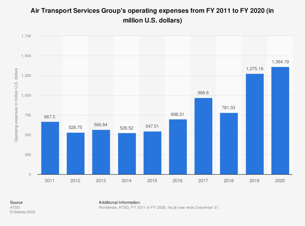 Statistic: Air Transport Services Group's operating expenses from FY 2011 to FY 2020 (in million U.S. dollars) | Statista