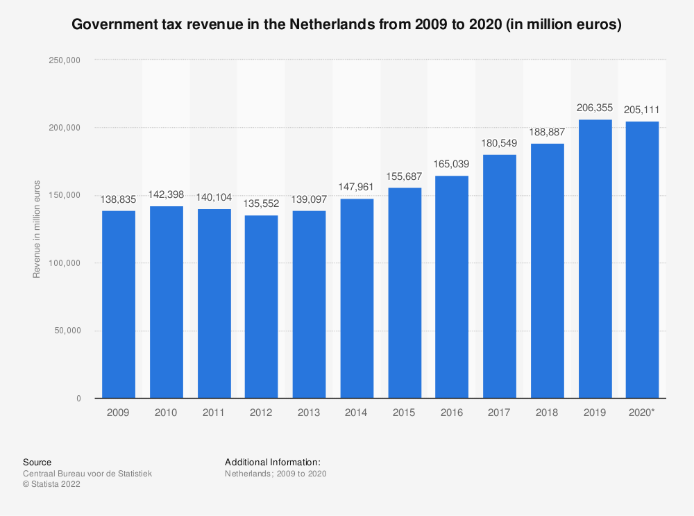 Statistic: Government tax revenue in the Netherlands from 2008 to 2018 (in million euros) | Statista