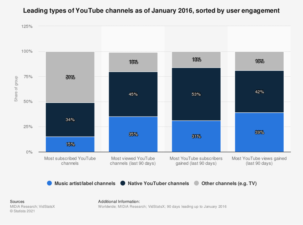 Statistic: Leading types of YouTube channels as of January 2016, sorted by user engagement | Statista