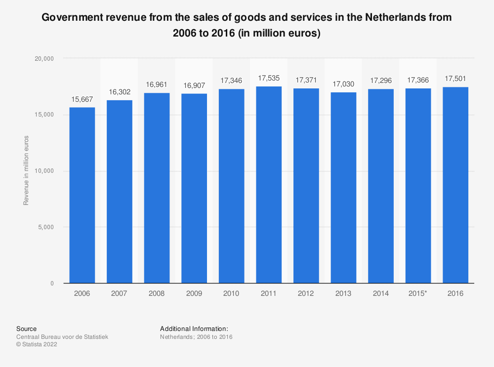 Statistic: Government revenue from the sales of goods and services in the Netherlands from 2006 to 2016 (in million euros) | Statista