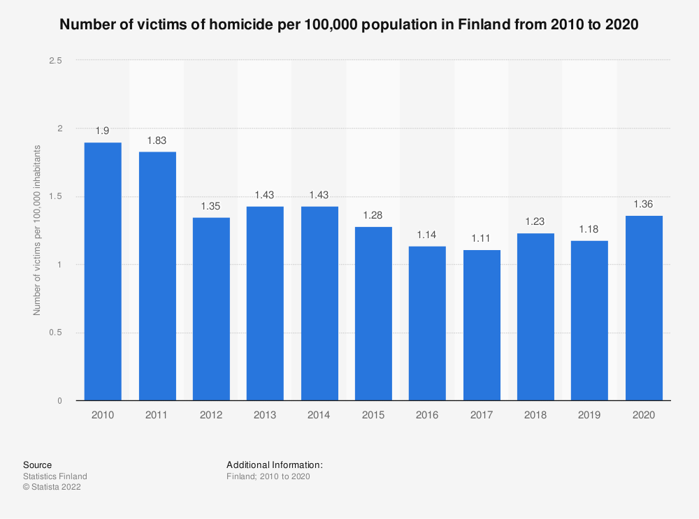 Statistic: Annual number of victims of homicide per 100,000 population in Finland from 2006 to 2016 | Statista