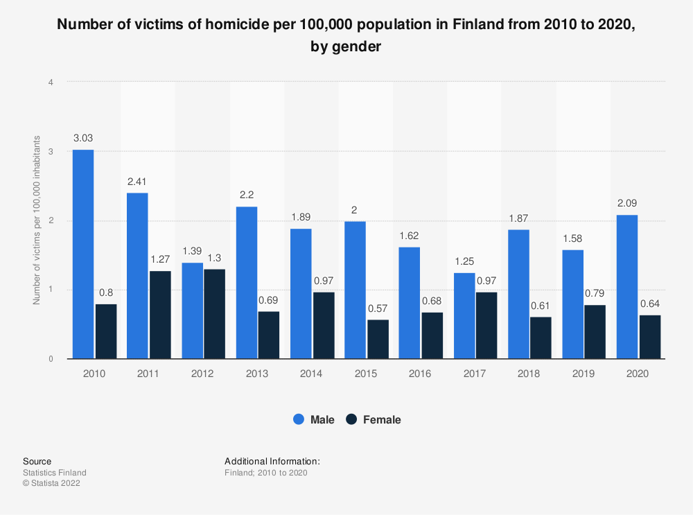 Statistic: Annual number of victims of homicide per 100,000 population in Finland from 2007 to 2017, by gender | Statista