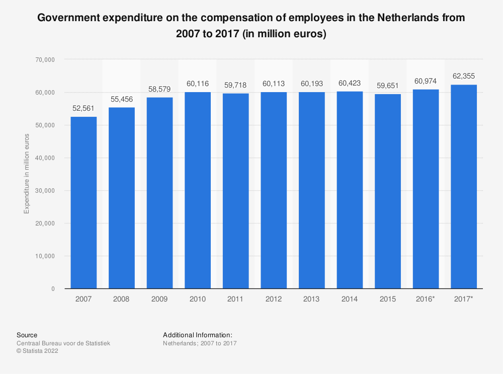 Statistic: Government expenditure on the compensation of employees in the Netherlands from 2007 to 2017 (in million euros) | Statista