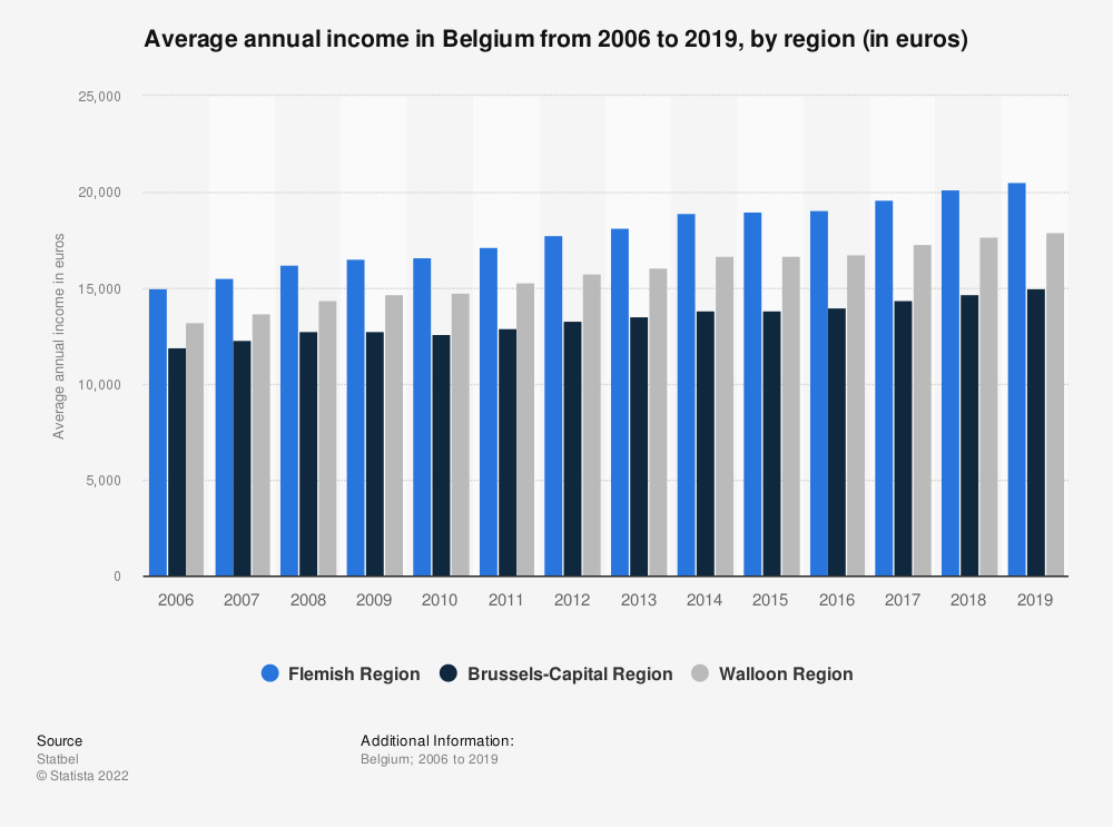 Statistic: Average annual income in Belgium from 2006 to 2017, by region (in euros)* | Statista