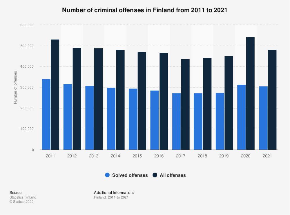 Statistic: Annual number of criminal offences in Finland from 2008 to 2018* | Statista