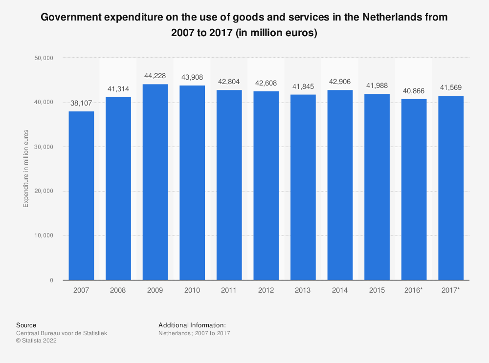 Statistic: Government expenditure on the use of goods and services in the Netherlands from 2007 to 2017 (in million euros) | Statista
