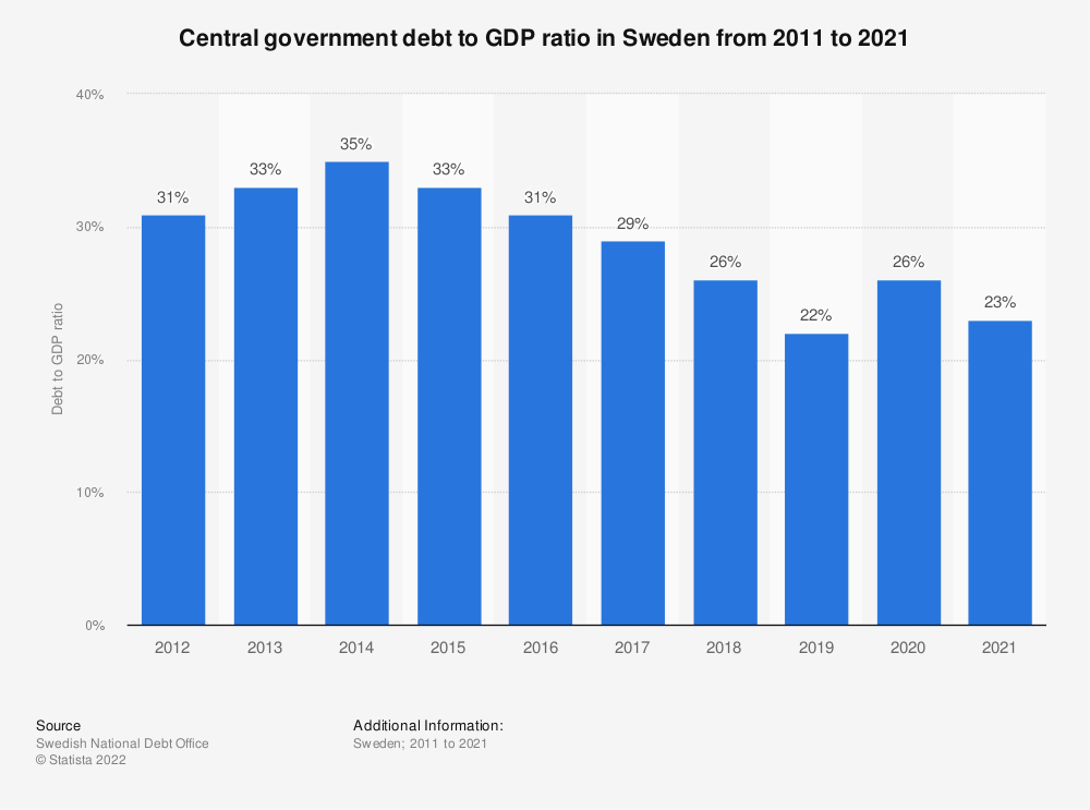 Statistic: Central government debt to GDP ratio in Sweden from 2006 with a forecast to 2019 | Statista