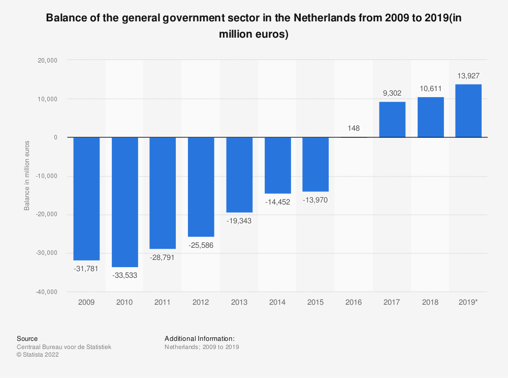 Statistic: Balance of the general government sector in the Netherlands from 2008 to 2018 (in million euros) | Statista