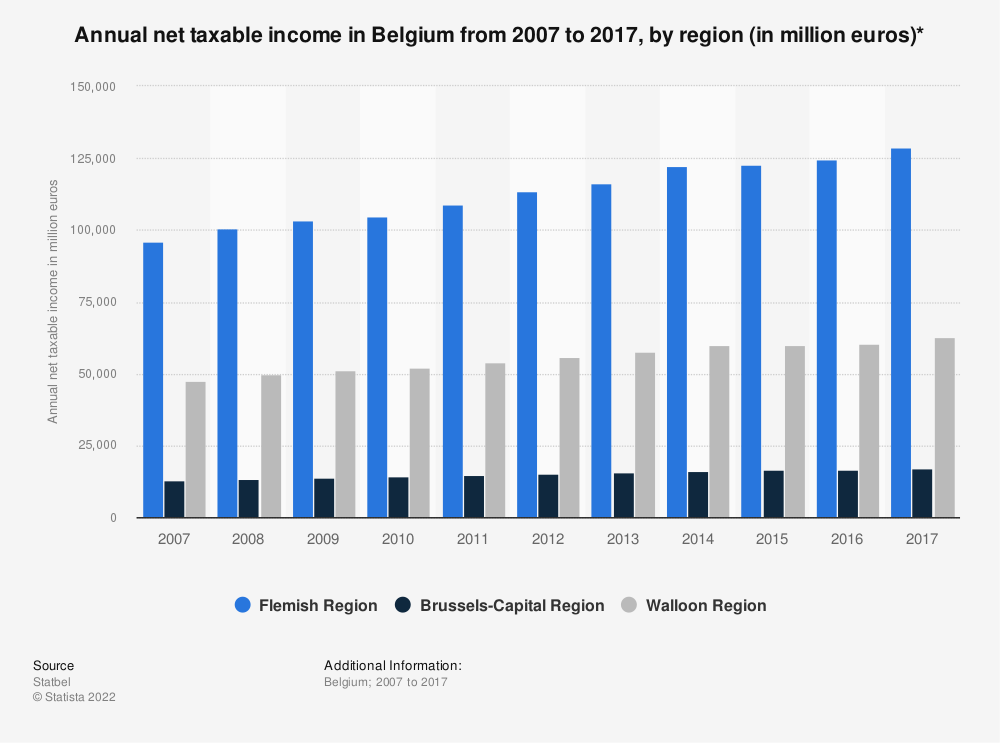 Statistic: Annual net taxable income in Belgium from 2006 to 2016, by region (in million euros)*   Statista