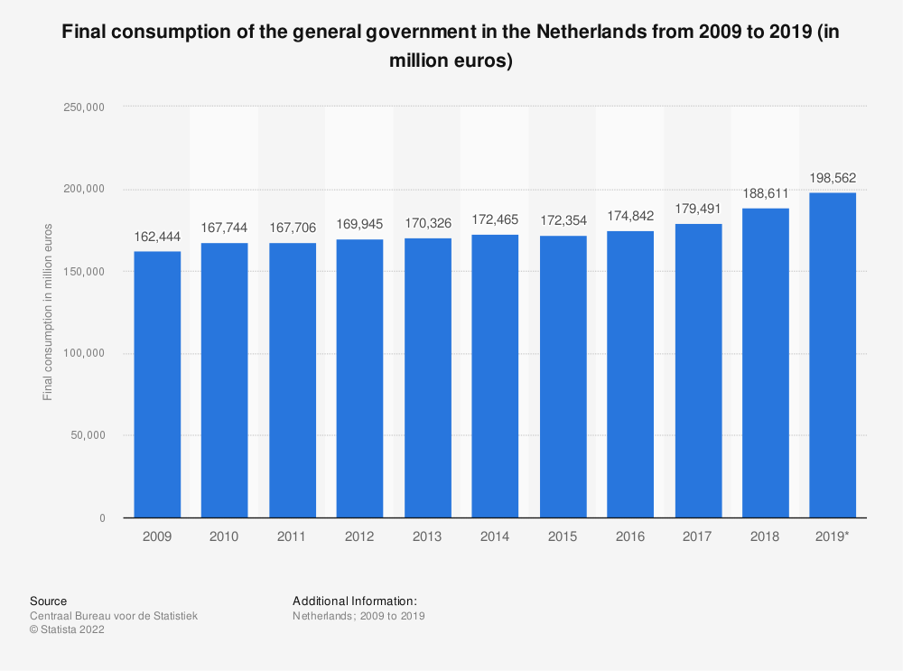 Statistic: Final consumption of the general government in the Netherlands from 2008 to 2018 (in million euros) | Statista