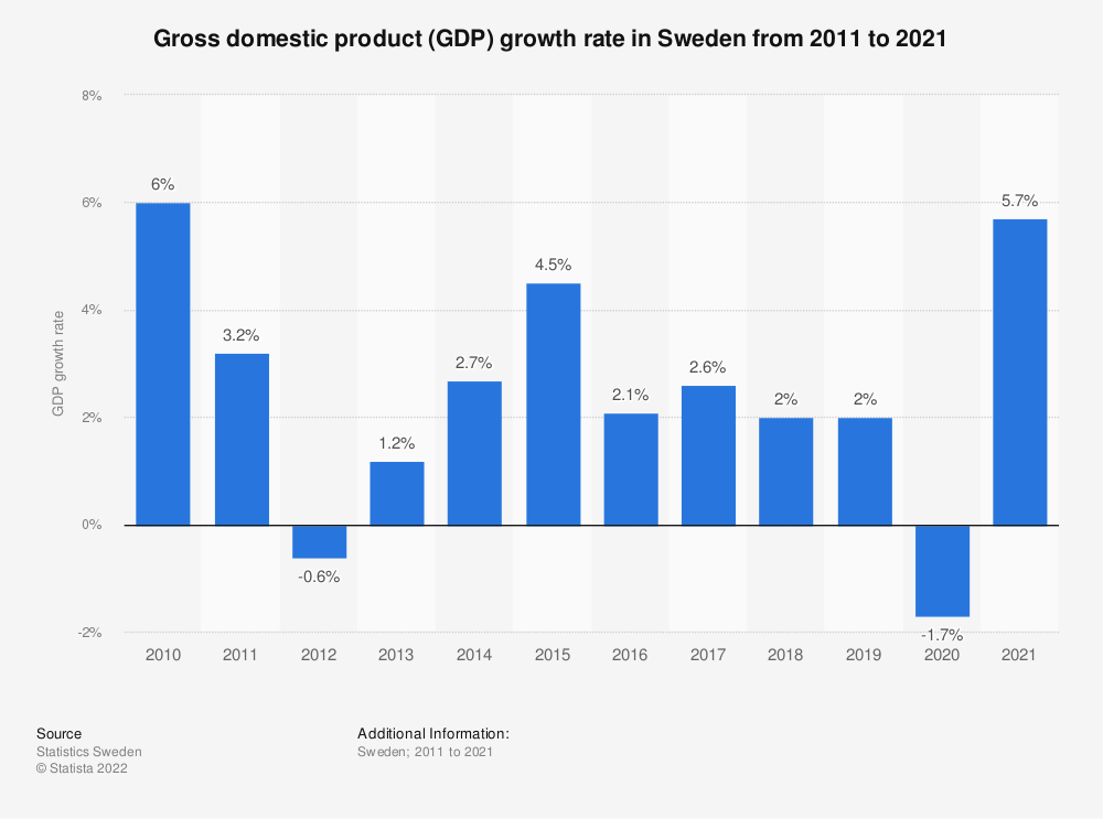 Statistic: Gross domestic product (GDP) growth rate in Sweden from 2010 to 2020 | Statista
