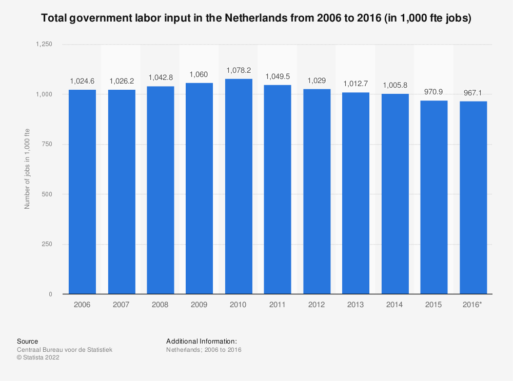 Statistic: Total government labor input in the Netherlands from 2006 to 2016 (in 1,000 fte jobs) | Statista
