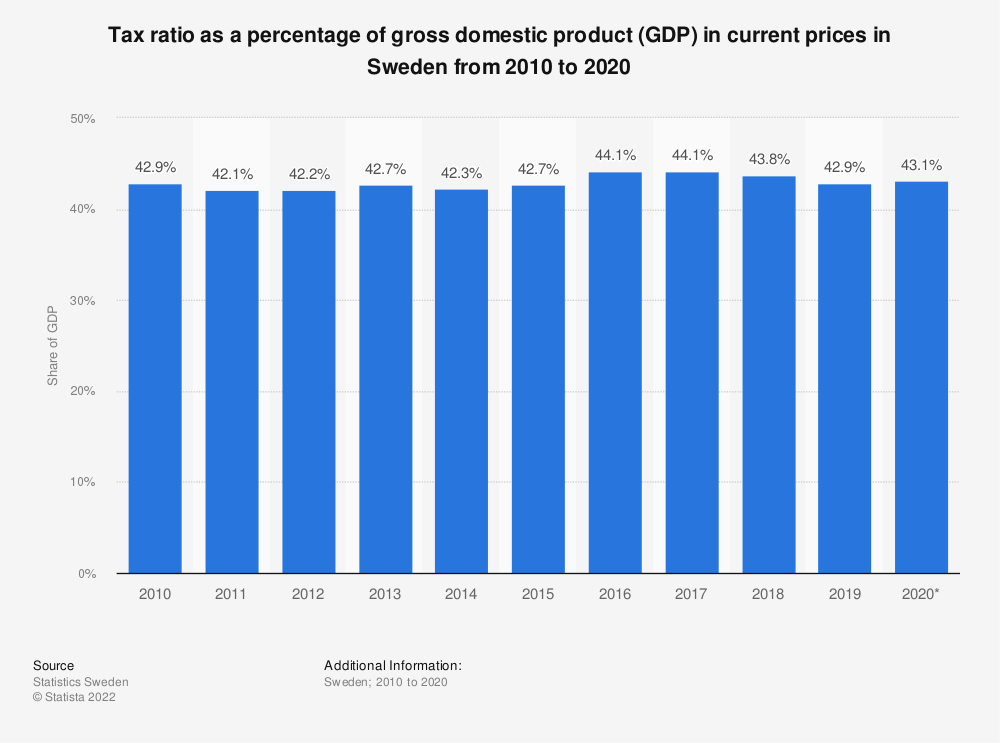 Statistic: Tax ratio as a percentage of gross domestic product (GDP) in current prices in Sweden from 2009 to 2019 | Statista