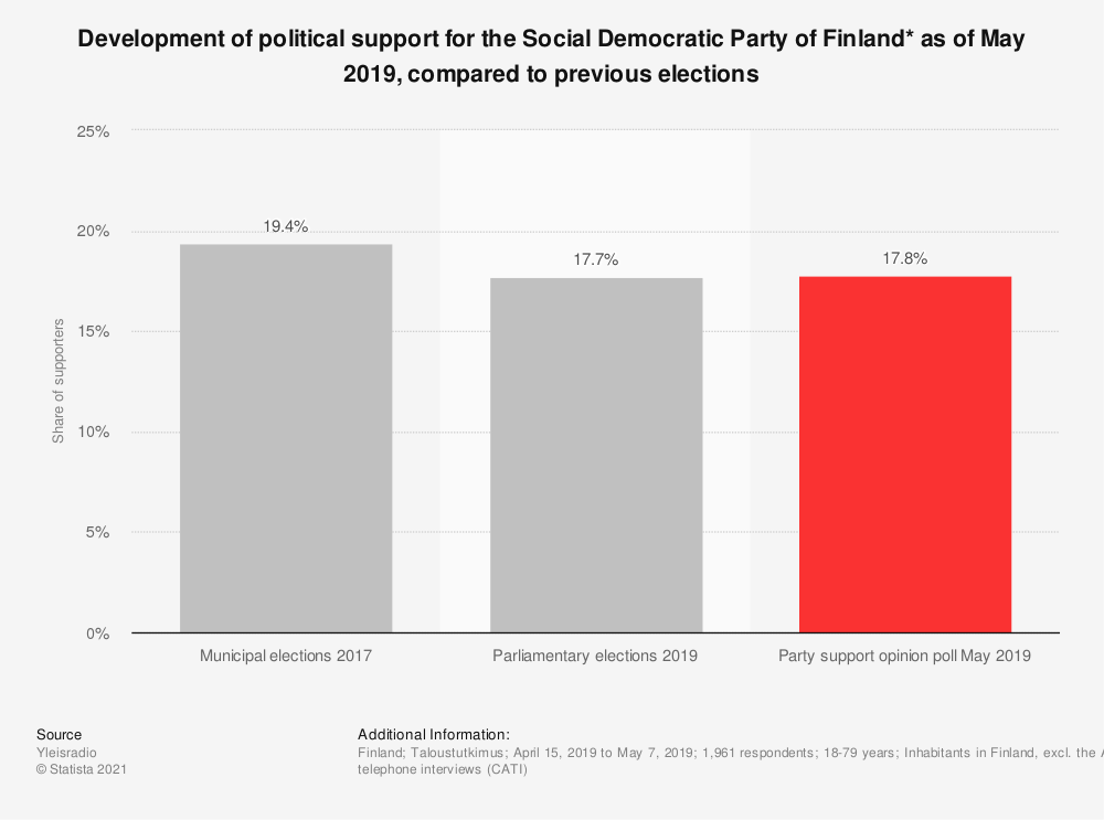 Statistic: Development of political support for the Social Democratic Party of Finland* as of May 2019, compared to previous elections | Statista