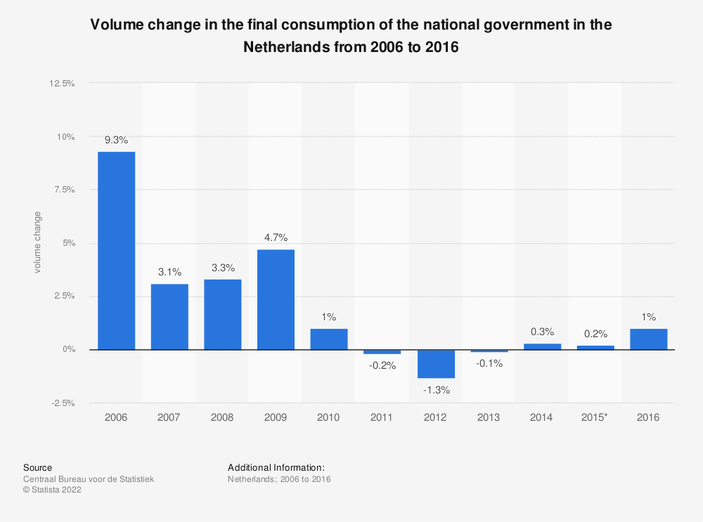 Statistic: Volume change in the final consumption of the national government in the Netherlands from 2006 to 2016 | Statista
